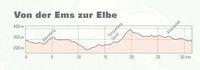 Von der Ems zur Elbe
