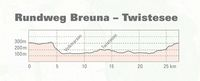 Rundweg Breuna – Twistesee