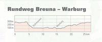 Rundweg Breuna – Warburg