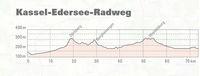 Kassel - Edersee - Radweg